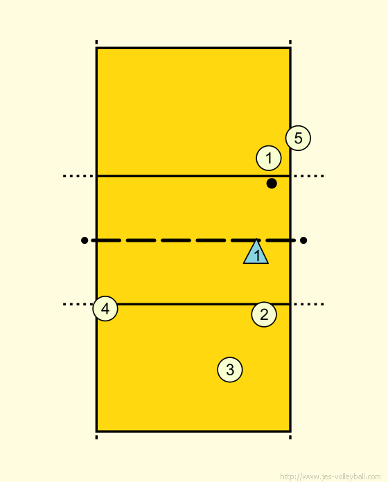 Volleyball Complex Block Pass Attack