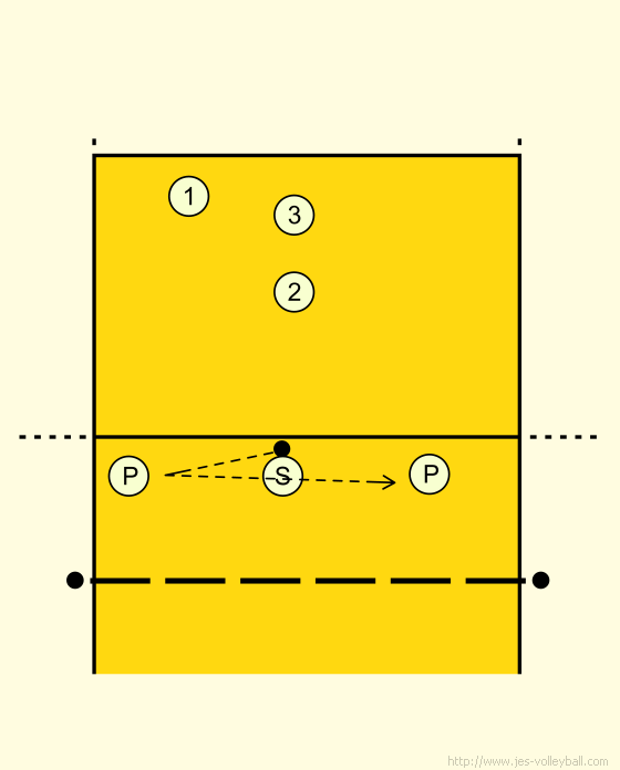 Volleyball Passing: T passing drill